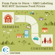 GMO Labeling at the Federal Level