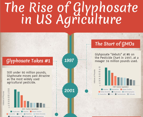 Glyphosate — Documenting Glyphosate Concerns
